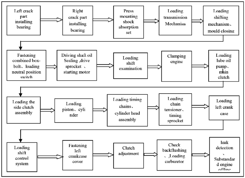 process flow chart engineering