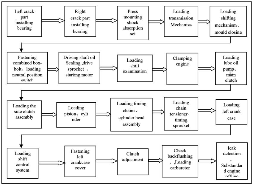flow process chart journal