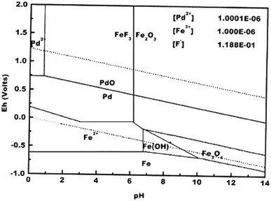 pourbaix diagram lead