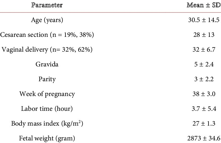 Demographic and clinical characteristics of the of the 50 patients