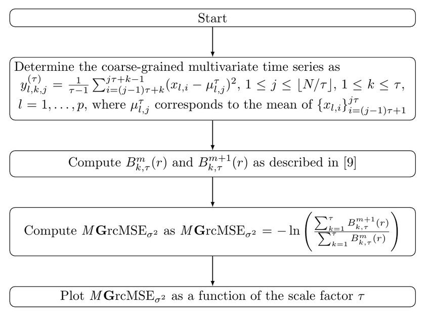 Flow chart describing the computation of multivariate extension of