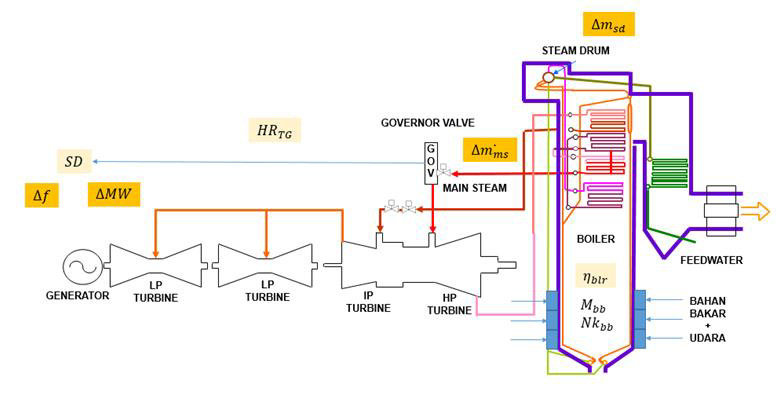 Process Parameter for research of internal Power Plant capacity