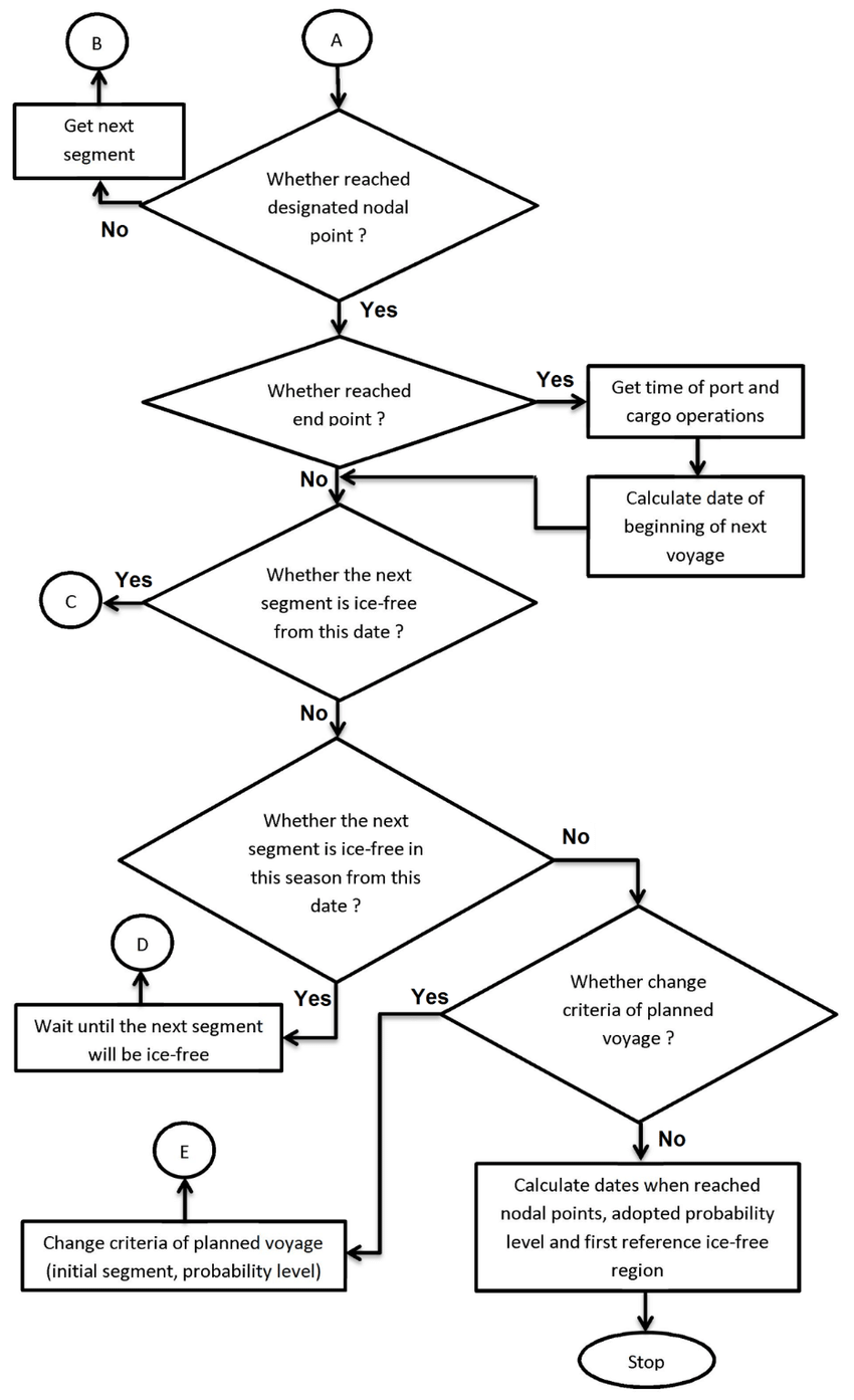 decision making process flow diagram