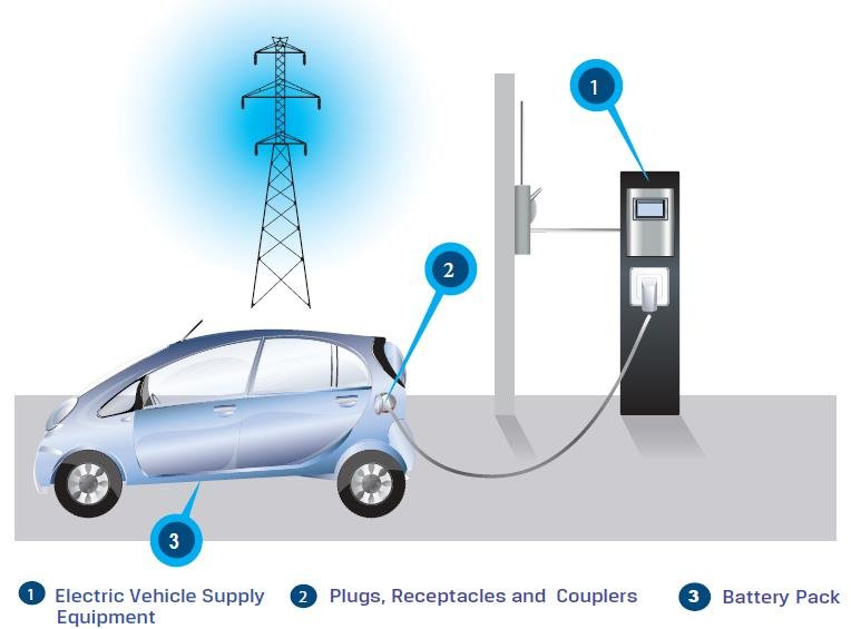 Graphical view of the Electric Vehicle System Download Scientific
