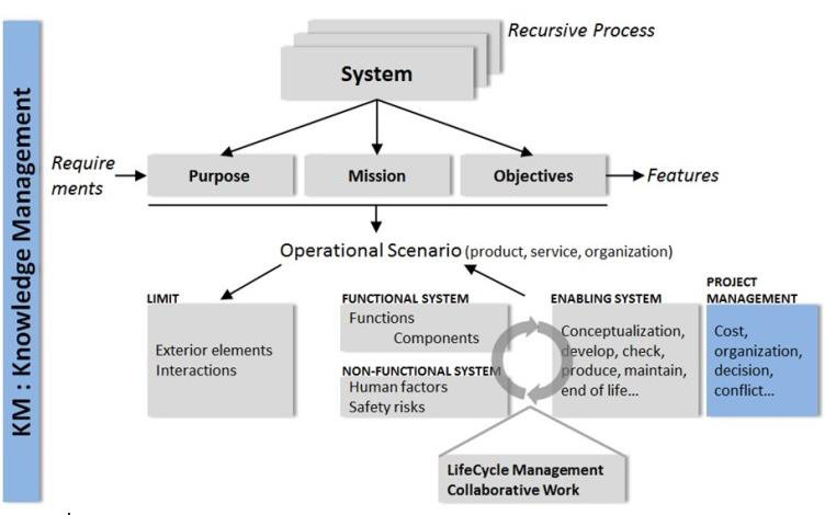 Research approach into the Systems Engineering methodology