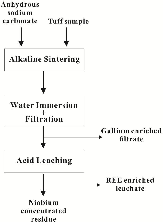 The schematic diagram of the alkaline sintering-water immersion-acid