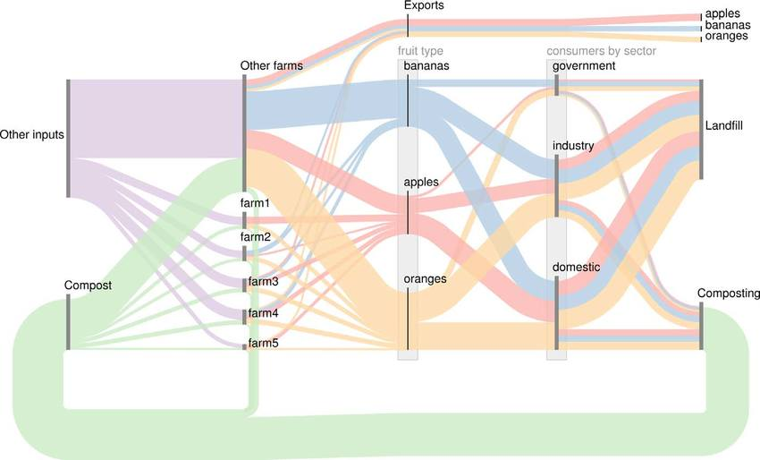 A more complex Sankey diagram (1) The structure of the diagram can