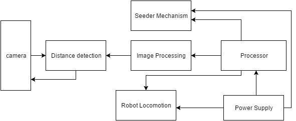 illustrates the entire block diagram of robot Download Scientific