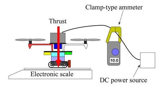Schematic diagram of thrust measurement Download Scientific Diagram