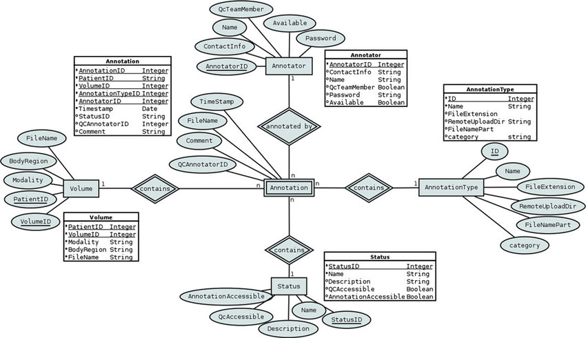 Entity relationship diagram of the VISCERAL Ticketing System DB