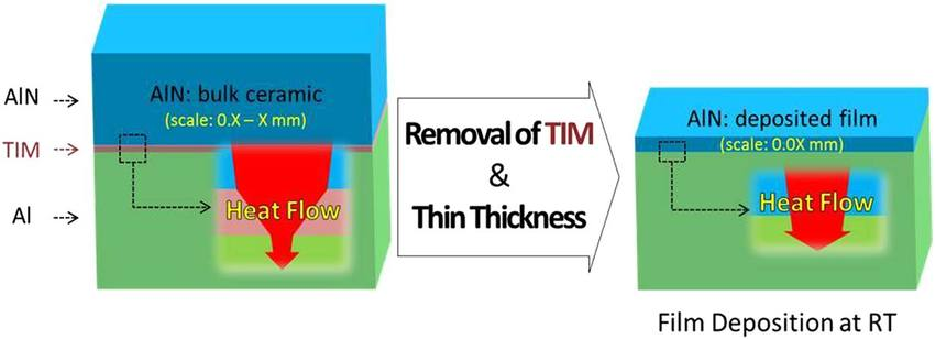 Schematic diagram of heat flow at substrate structures with TIM and