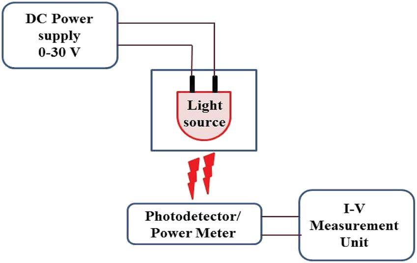 Schematic of LED power measurement and photodetection studies of PDs