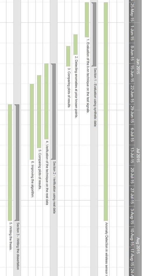 1b Project work plan Gantt chart part 2 Download Scientific Diagram