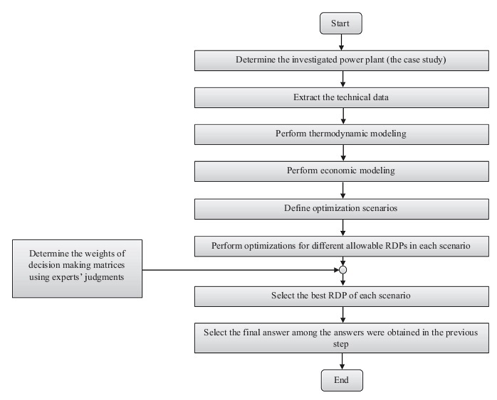 The simple process flow chart of the presented approach Download
