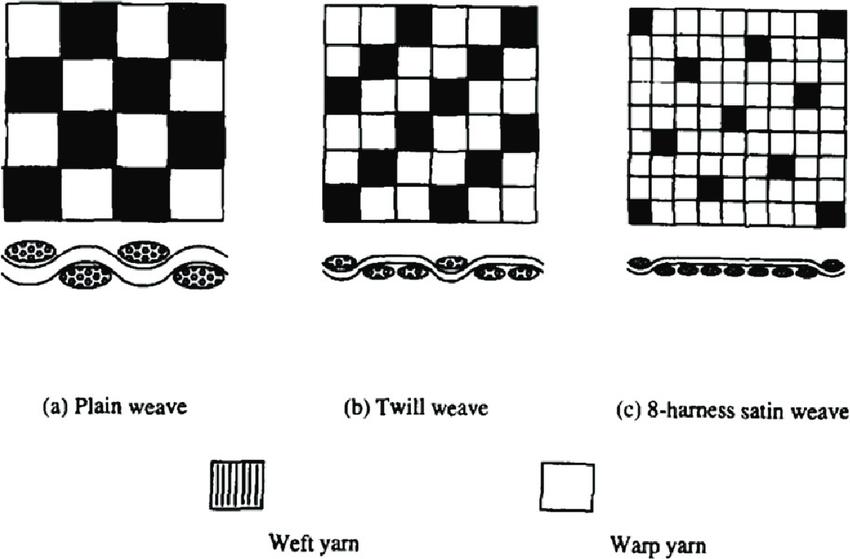 harness satin weave diagram