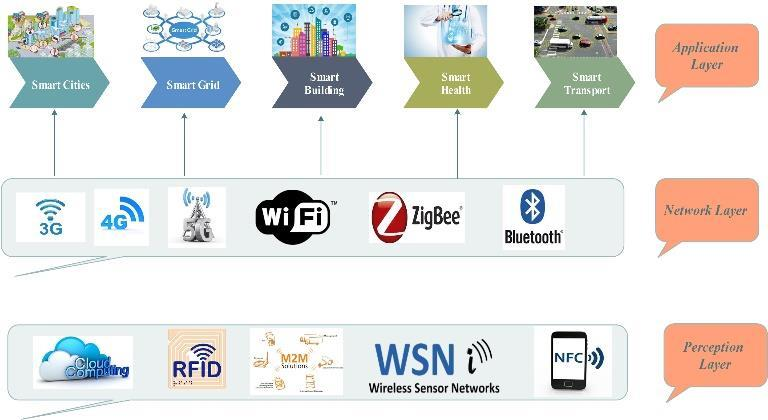 IoT architecture in three layers Download Scientific Diagram