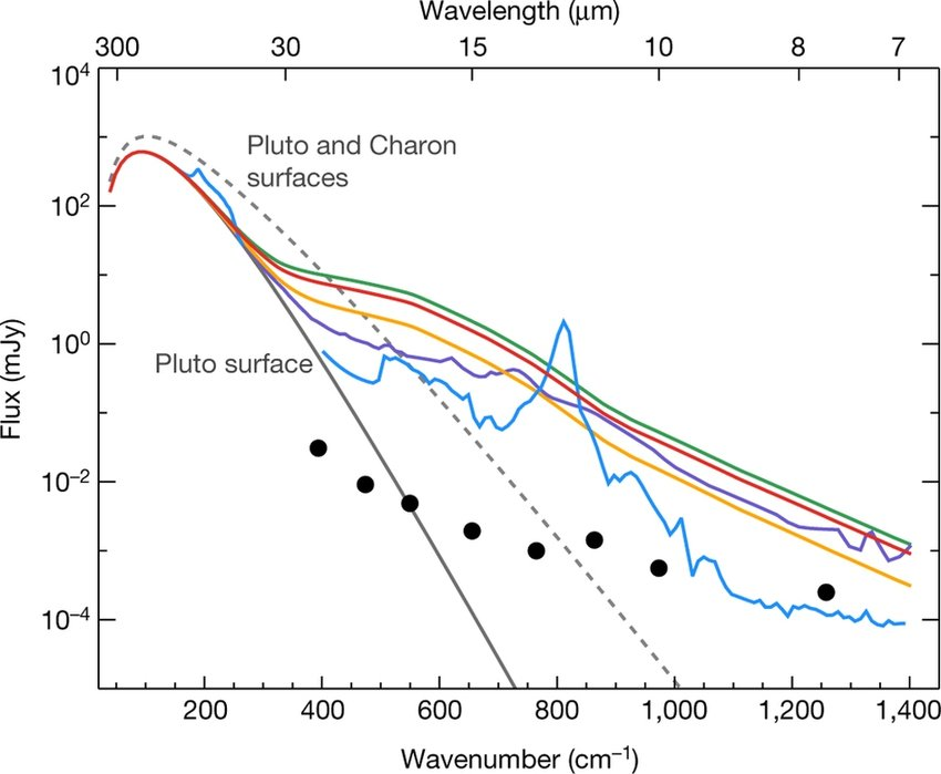 Infrared spectra of Pluto with flux values at Earth\u0027s distance, with