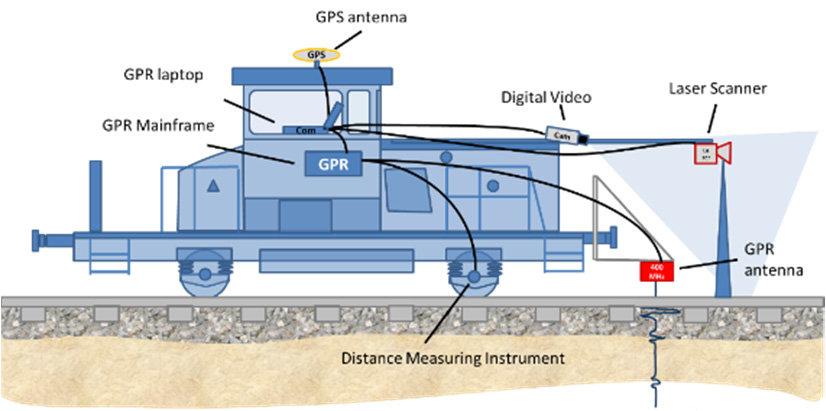 Railway engine with GPR system (a) schematic diagram; (b