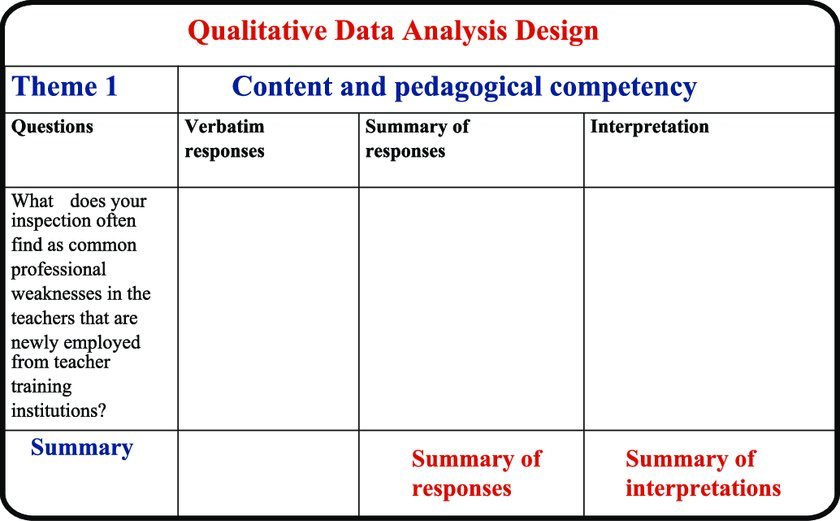Data collection and analysis template Download Scientific Diagram