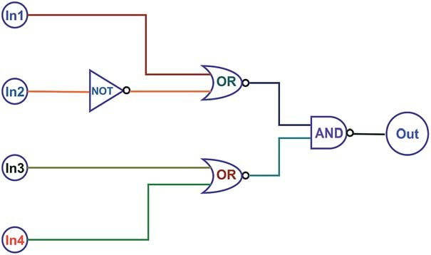 The combinational logic circuits equivalent to the truth table give