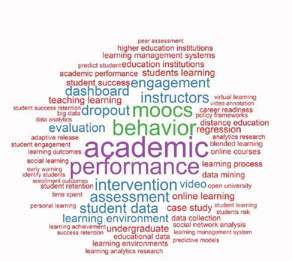 Word cloud of the prominent terms of learning analytics in higher