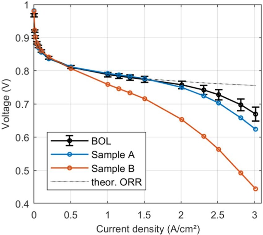 Polarization curves at BOL and after voltage cycling corrected for