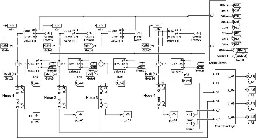 The Simulink model of the hydraulic PTO system Download