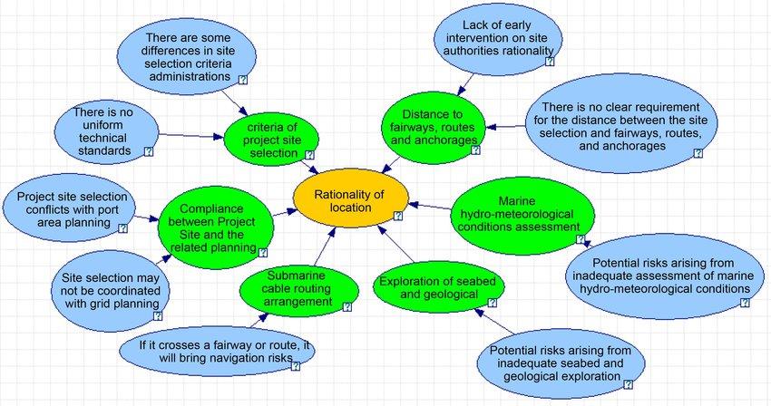 Bayesian network model for risk assessment during planning phase