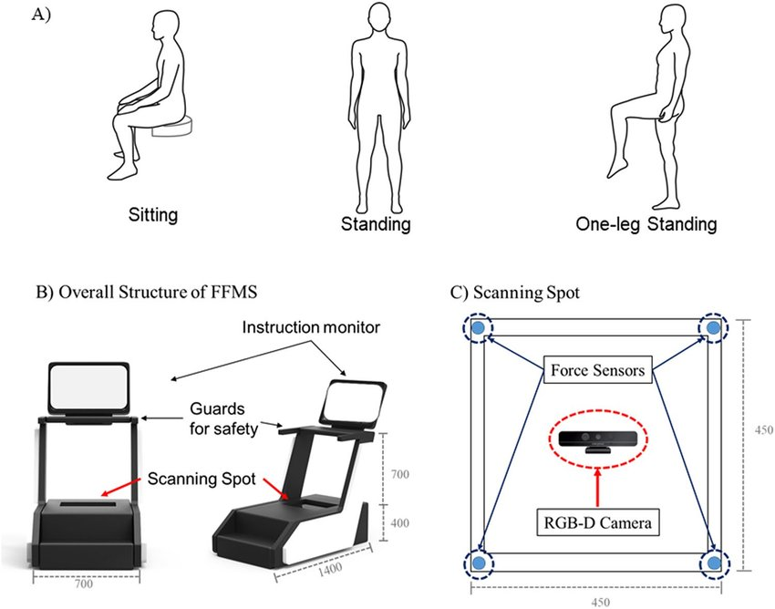 A) Experimental protocols of foot feature measurement session under