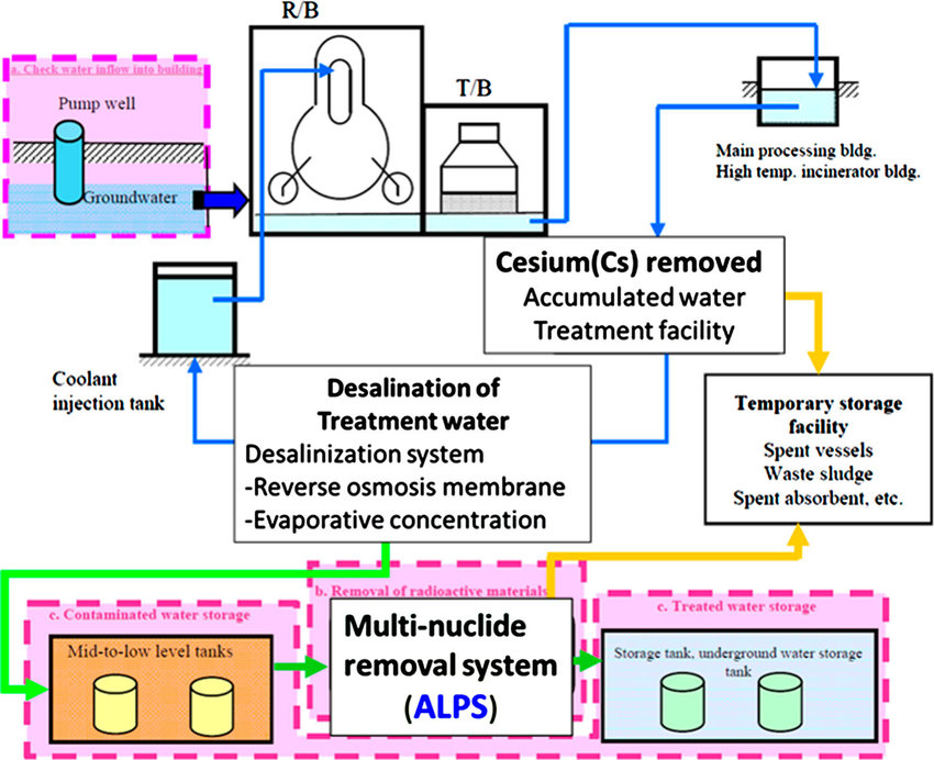 Schematic of the cooling cycle in the Fukushima Daiichi Nuclear