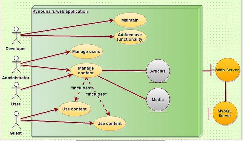 Unified Modeling Language (UML) diagram describing our project