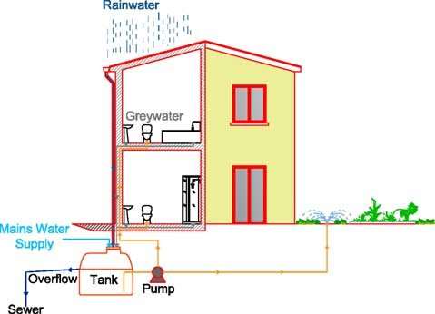 Schematic representation of a rainwater and greywater tank system