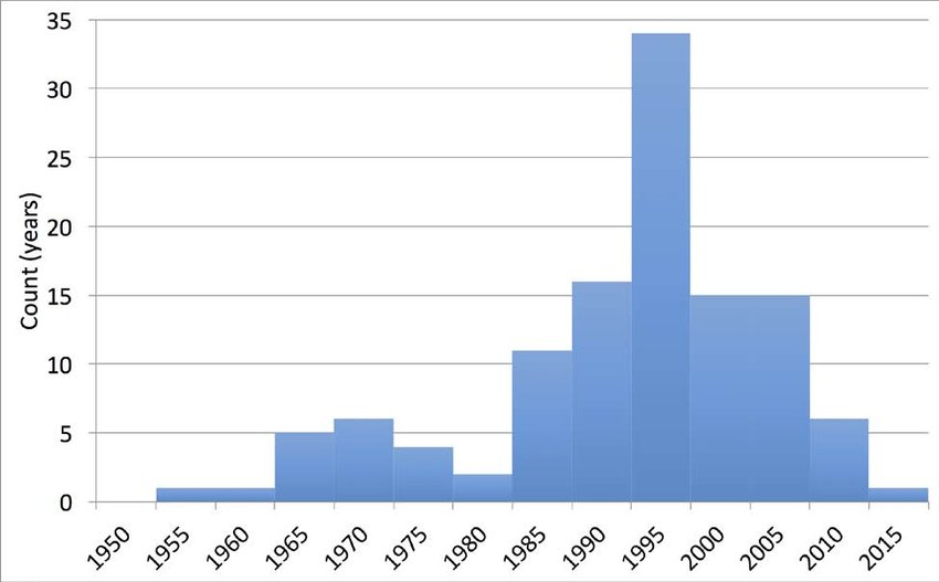 The distribution of break-point years across all regions and