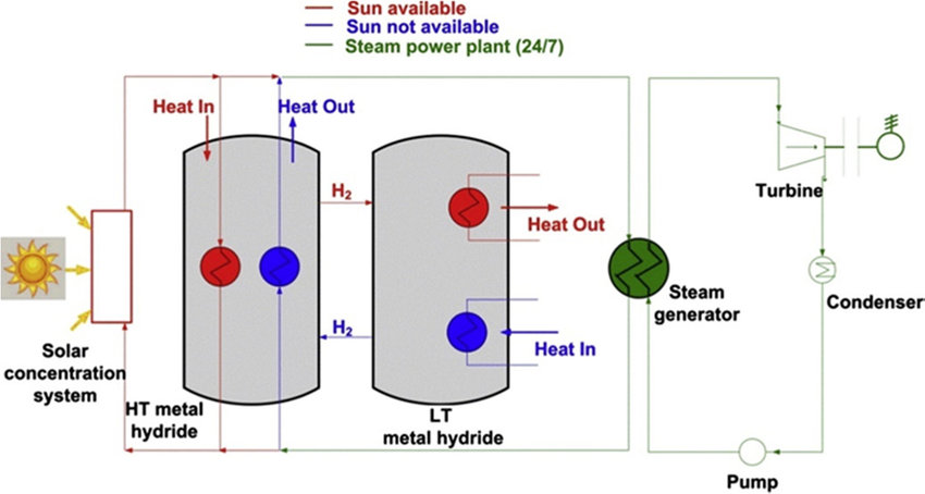 Schematic diagram of solar thermal energy storage system based on - solar thermal energy
