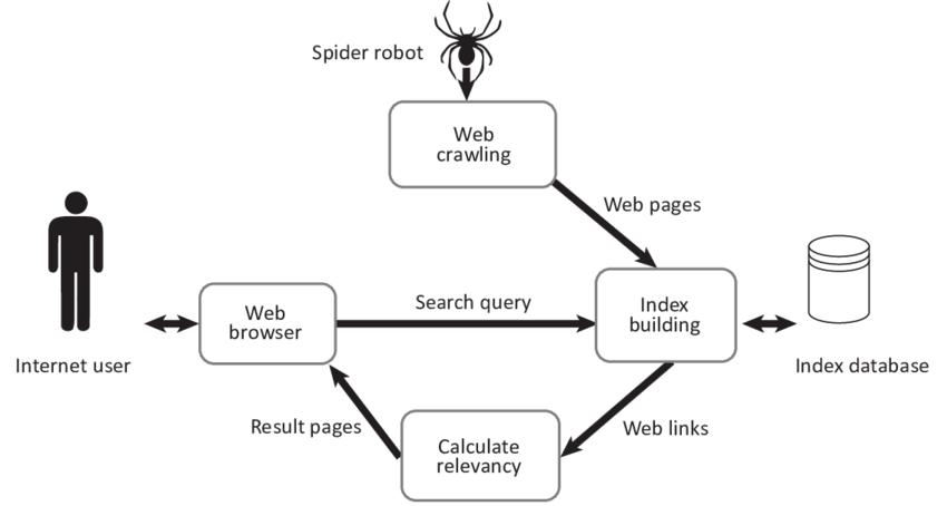 search engine flow diagram