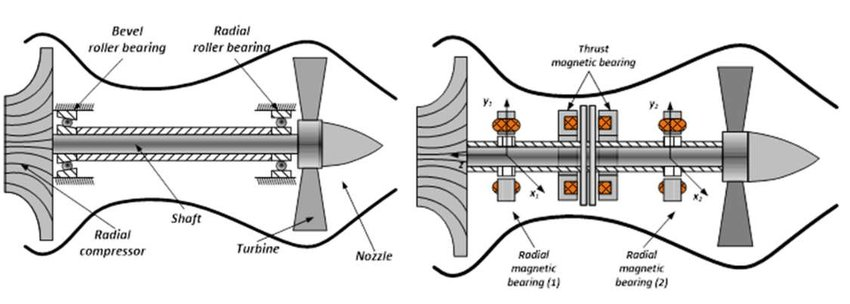 Diagram of jet engine construction a) classic construction, b