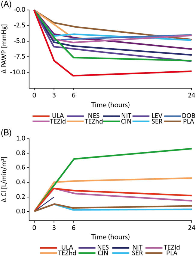 Mean 24 h changes in pulmonary arterial wedge pressure (PAWP) and