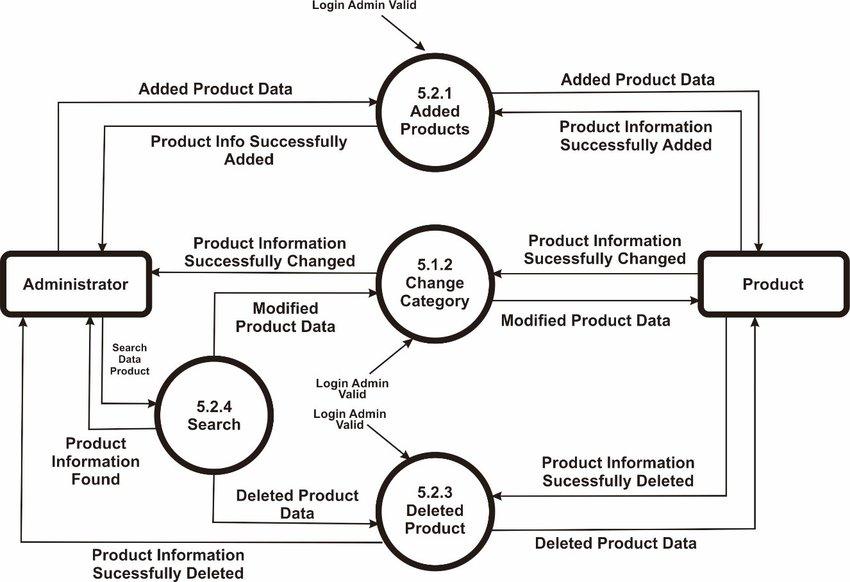 Data flow diagram Level 3 Process 52 Download Scientific Diagram