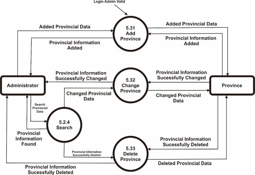 Data Flow diagram Level 3 Process 53 Download Scientific Diagram