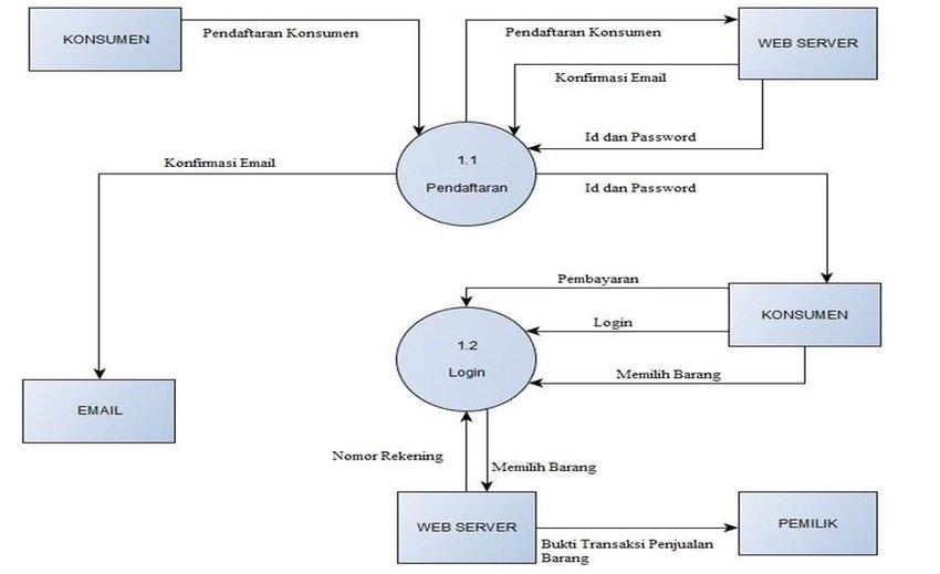Context Diagram 24 Data Flow Diagram ( DFD ) Data Flow Diagram is