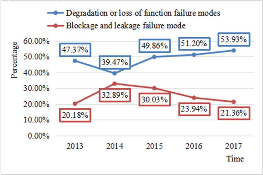 Scatter diagram for recalls percentage of defective gasoline engine