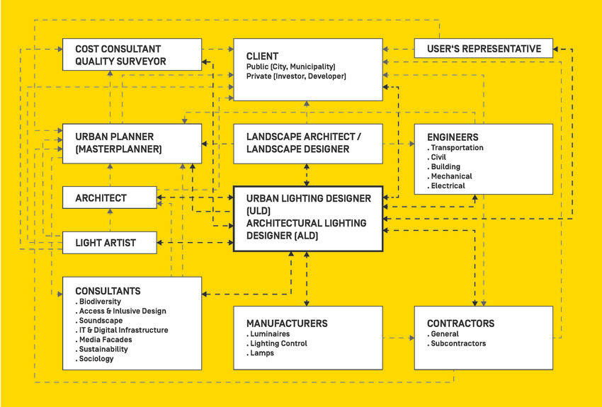 2 An organisation chart of the project team for an urban lighting