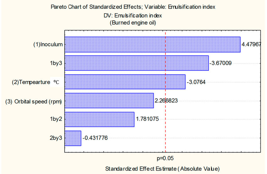 The Pareto chart for determining the influence of inoculum size