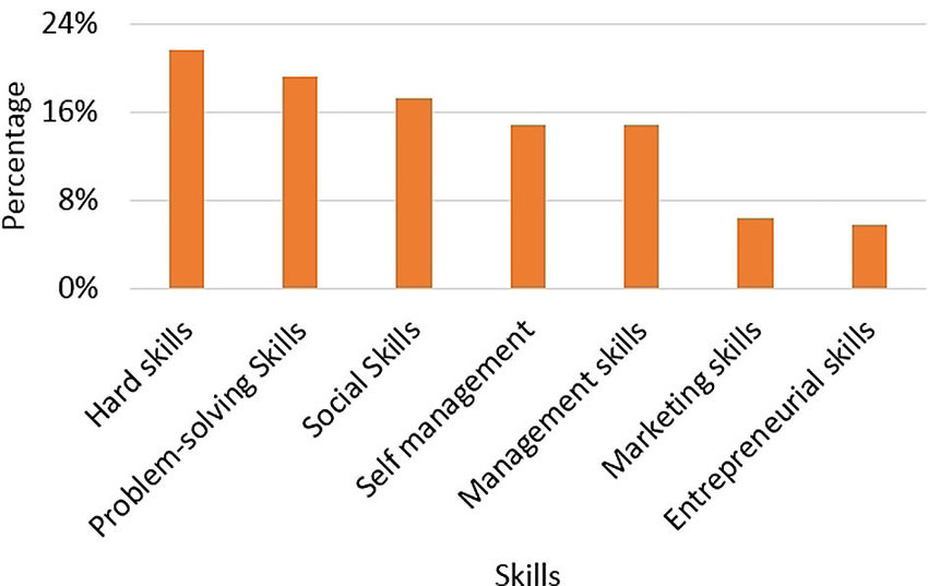 Skills acquired by attending events of continuing education Results