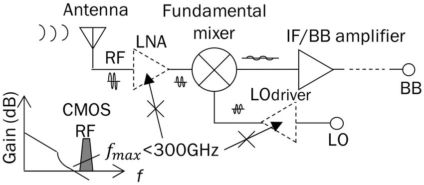 Block diagram of 300 GHz band CMOS receiver For CMOS integrated