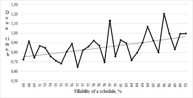 Graph of dependence of down time on the fillability of a schedule on
