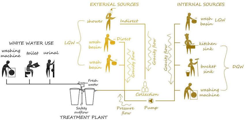 Grey water system scheme Download Scientific Diagram