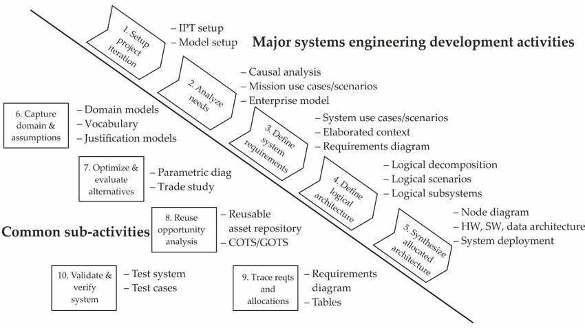 INCOSE OOSEM in Model-Based Systems Engineering Download