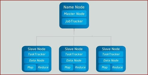 Hadoop cluster with 4 nodes (1Master and 3 Slaves) Download