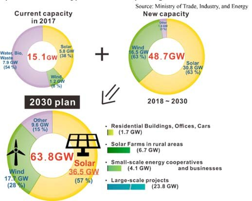 Renewable Energy 3020 Implementation Plan Download Scientific Diagram